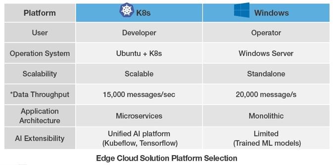 Arhitekt oma Edge Cloud Lahendus: Kubernetes Containerized või Windows Server Management